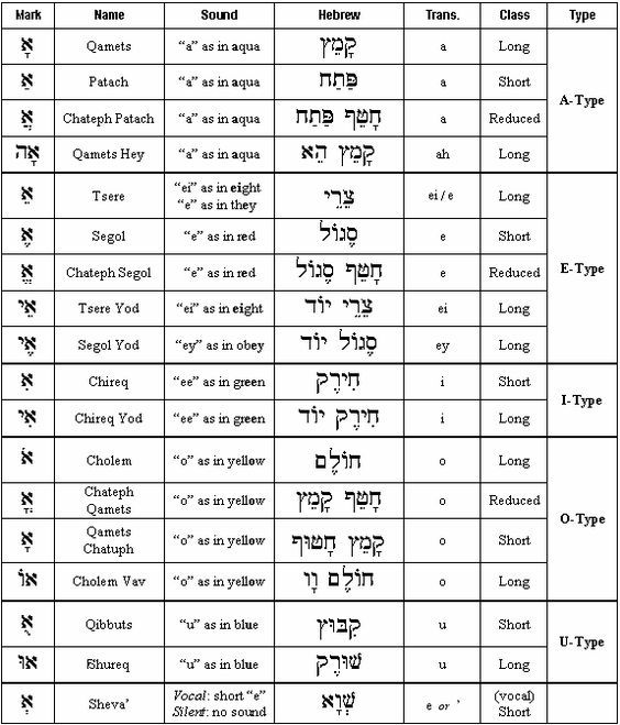 hebrew letter meanings hebrew vowels chart hebrew prayer warrior 22105