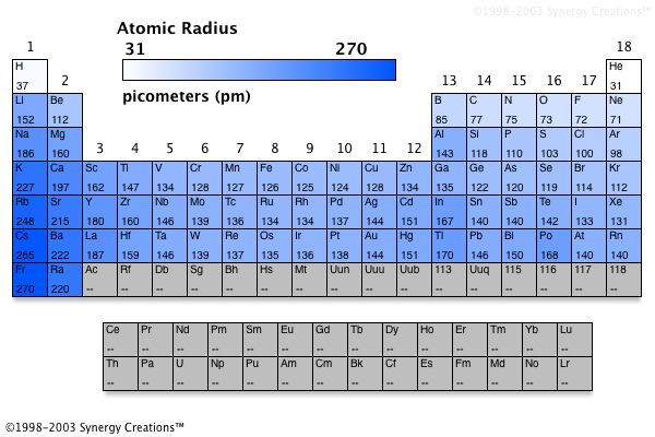The Periodic Table of the Elements - Trends in Atomic Radius - new periodic table aufbau