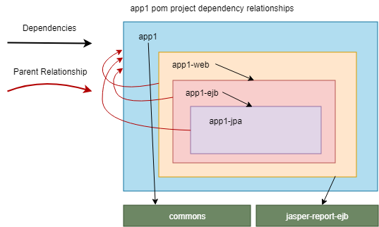 Dependency Management And Versioning With A Maven Multi Module Project Dzone Java Management Reading Recommendations Problem And Solution
