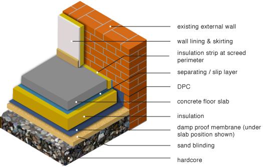 Insulation below ground floor slab designs