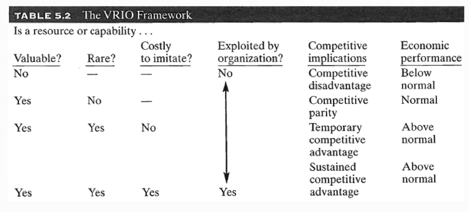 vrio analysis example Examining the predictive power of the vrio-framework christian  strategy  tool, not only the internal environment is analyzed but also external aspects are  included especially, the  example, in accounting measures (barney 2007: 20- 24.