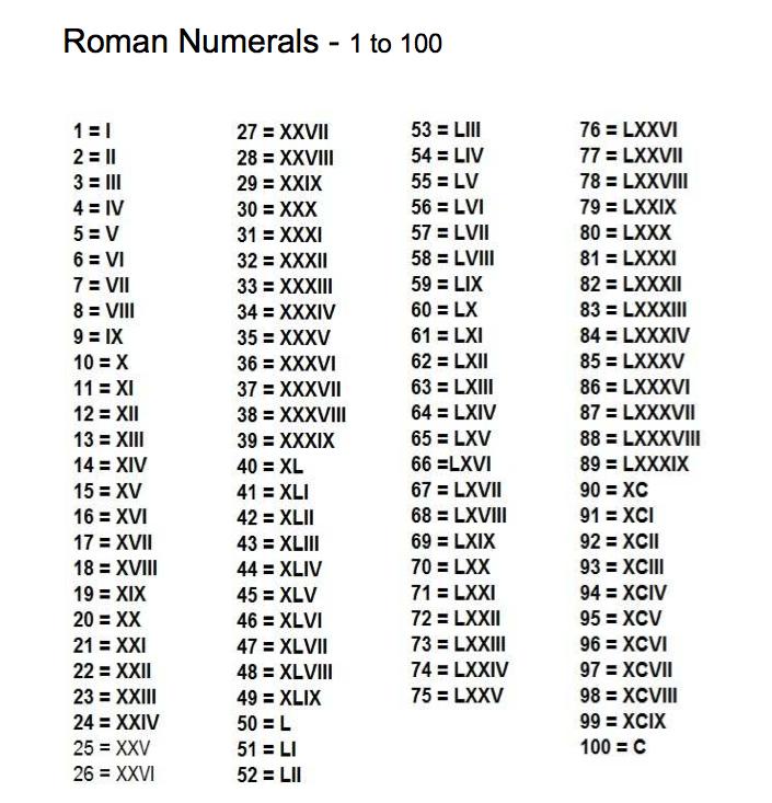Roman Numerals 100 Education Math R 246 Mische Zahlen
