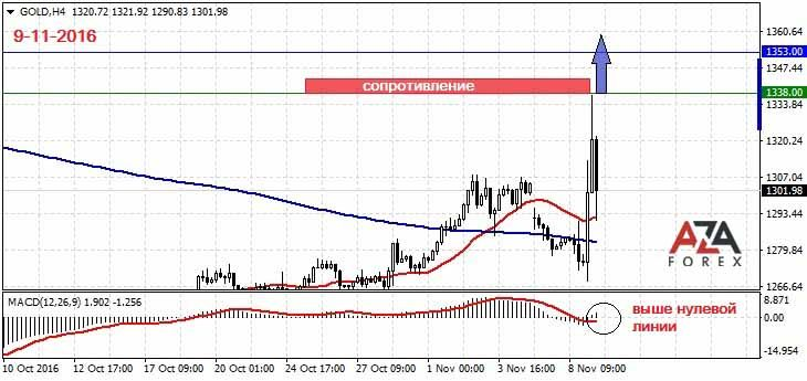 Торговые стратегии по золоту на рынке форекс самая волатильная пара на рынке форекс