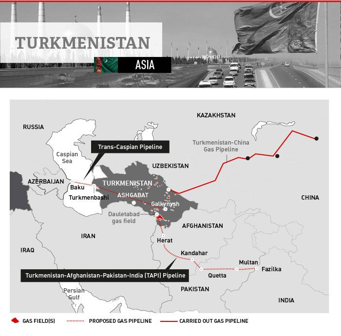 Facts and figures on the #energy, economy, and demographics of Turkmenistan #gas