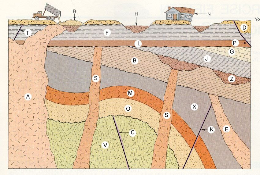 xsect2.jpg 850×574 pixels Earth science lessons, Geology