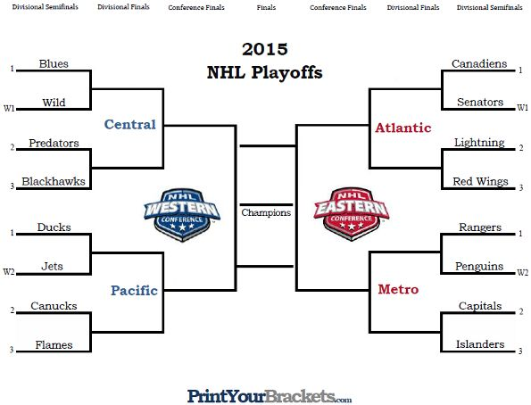 Printable Nhl Playoff Bracket 2015 In 2020 Nhl Playoffs Nhl Standings Nhl