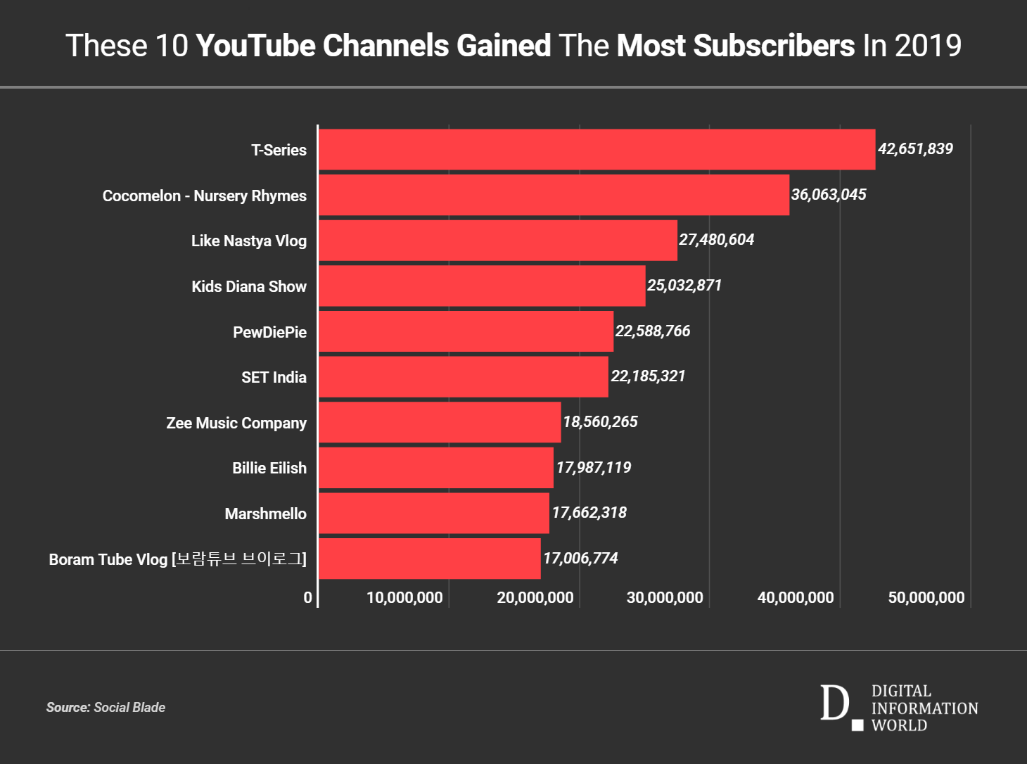 Top 10 Fastest Growing YouTube Channels of 2019 (With