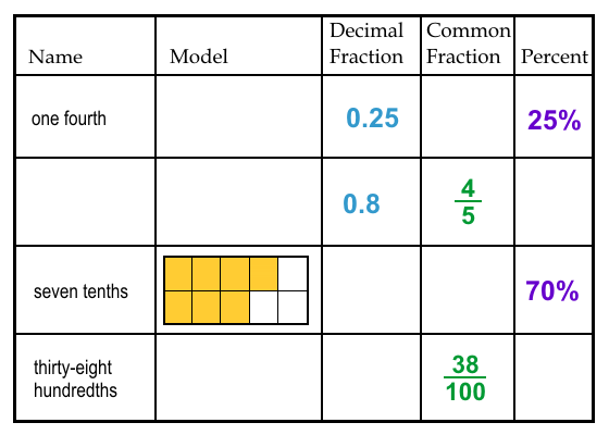 Percent Fraction Decimal Worksheet fractions made easy – Changing Percents to Decimals Worksheets
