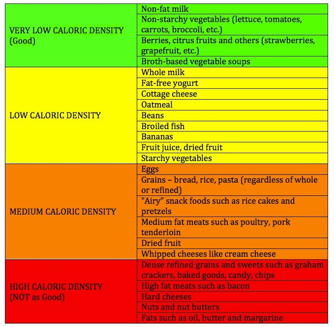 What we eat caloric density table also calorie weight loss key weightloss guide starch solution rh pinterest