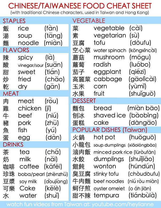 Chinese Food Cheat Sheet Chinese Language Words Chinese Language Learning Mandarin Chinese Learning