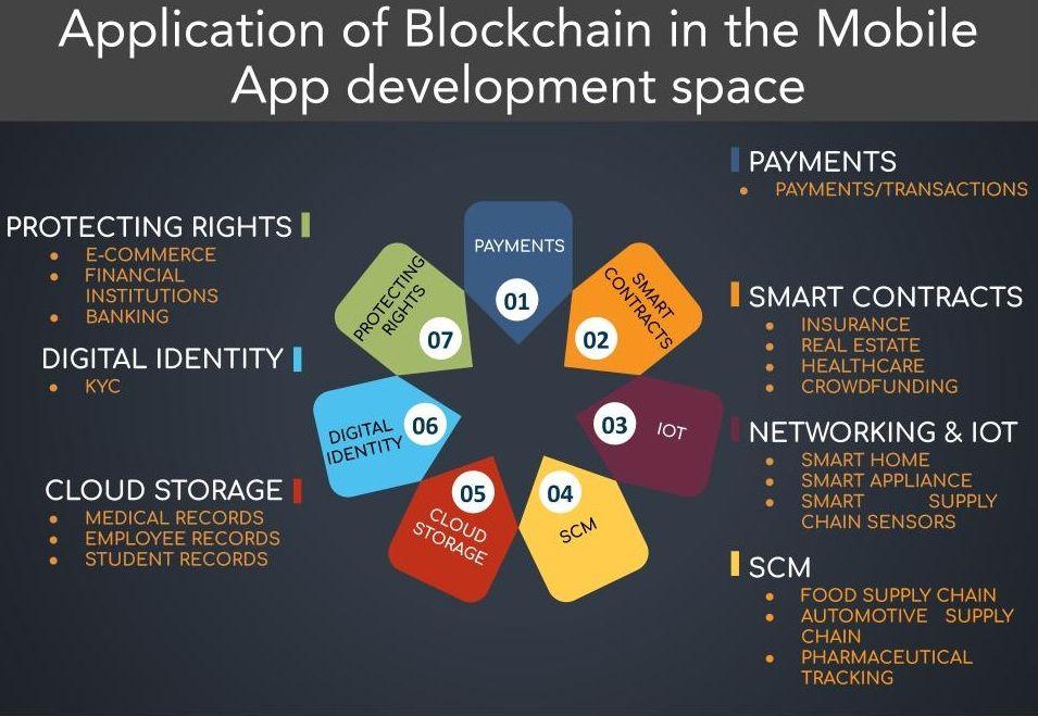 Codezilla Technology And Consultancy Pvt Ltd On Twitter Blockchain Technology App Development Blockchain