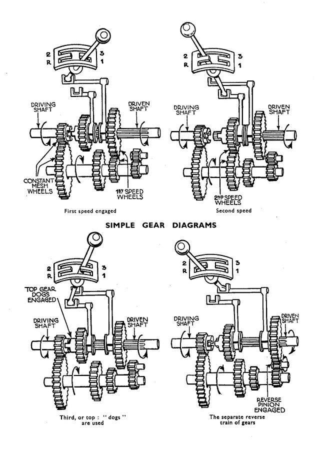 diagram showing a three-speed gearbox  first, second and reverse gears are  'crash' engagement, while third is direct drive  the constant-m