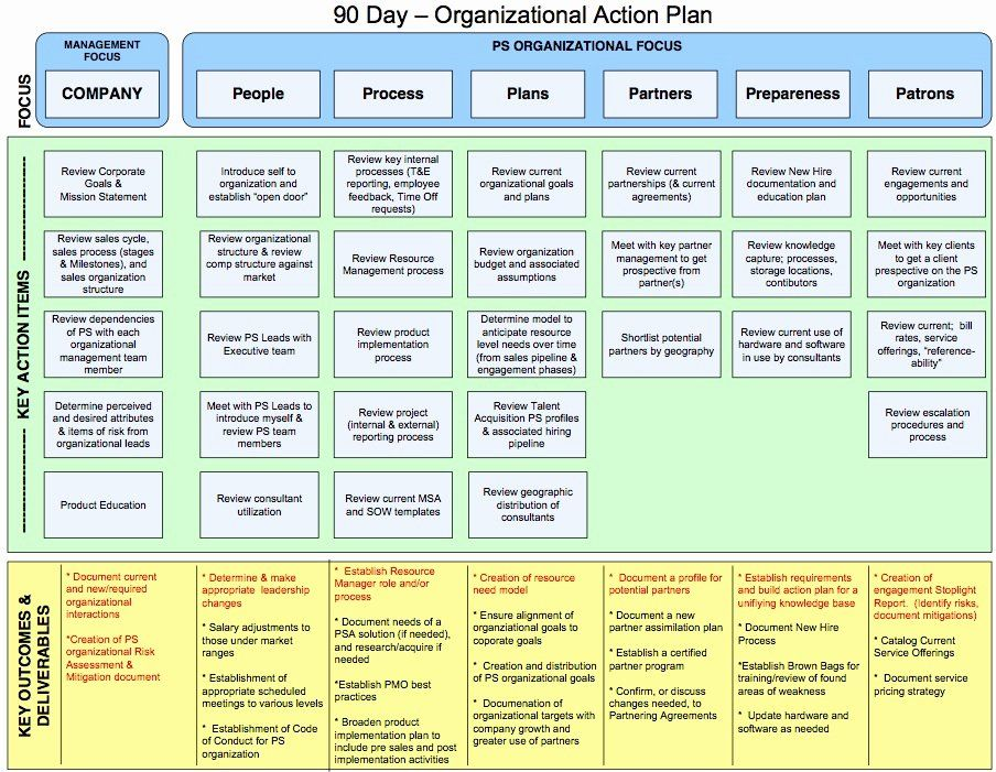 90 Day Plan Template in 2020 90 day plan, How to plan