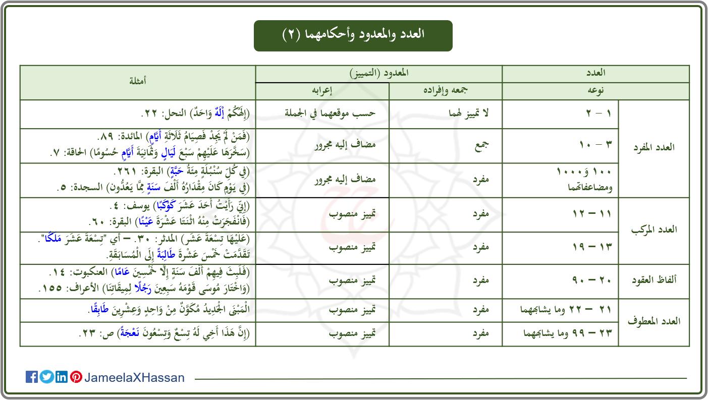 أحكام العدد والمعدود 2 School Map Periodic Table