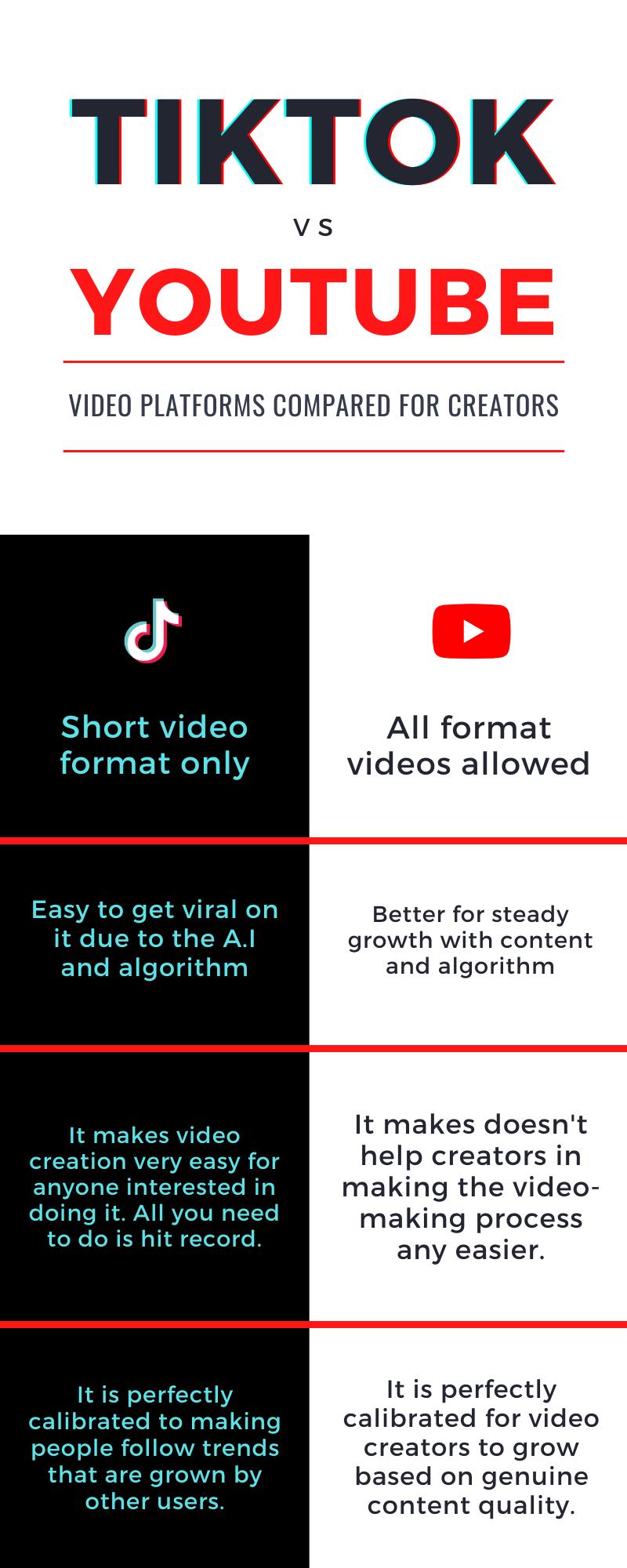 Tiktok Vs Youtube Comparison Algorithm Blog Article The Creator