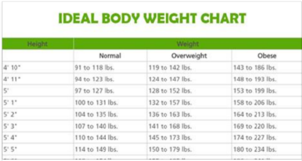 Cool This Is How Much You Should Weigh According To Your Age Body Shape And Height Ideal Body Weight Weight Charts Ideal Body