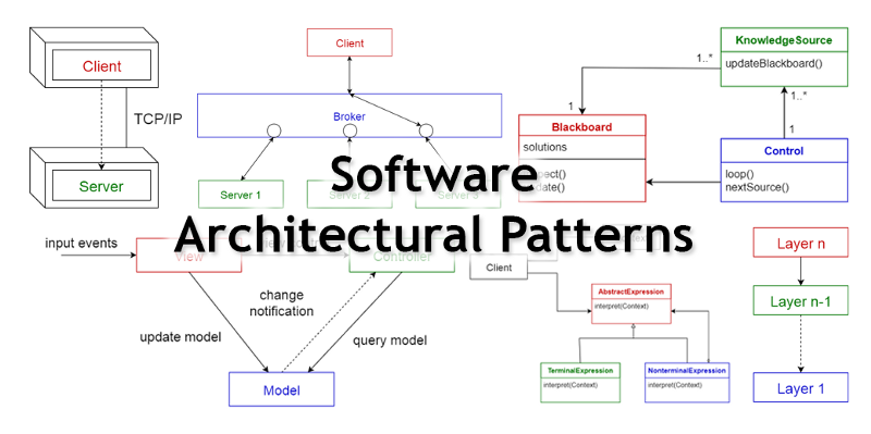 10 Common Software Architectural Patterns In A Nutshell In 2020 Software Architecture Design Architectural Pattern Software Architecture Diagram