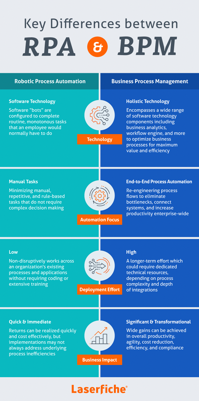 Chart Detailing The Differences Between Robotic Process Automation Rpa And Business Process Business Automation Business Process Management Business Process