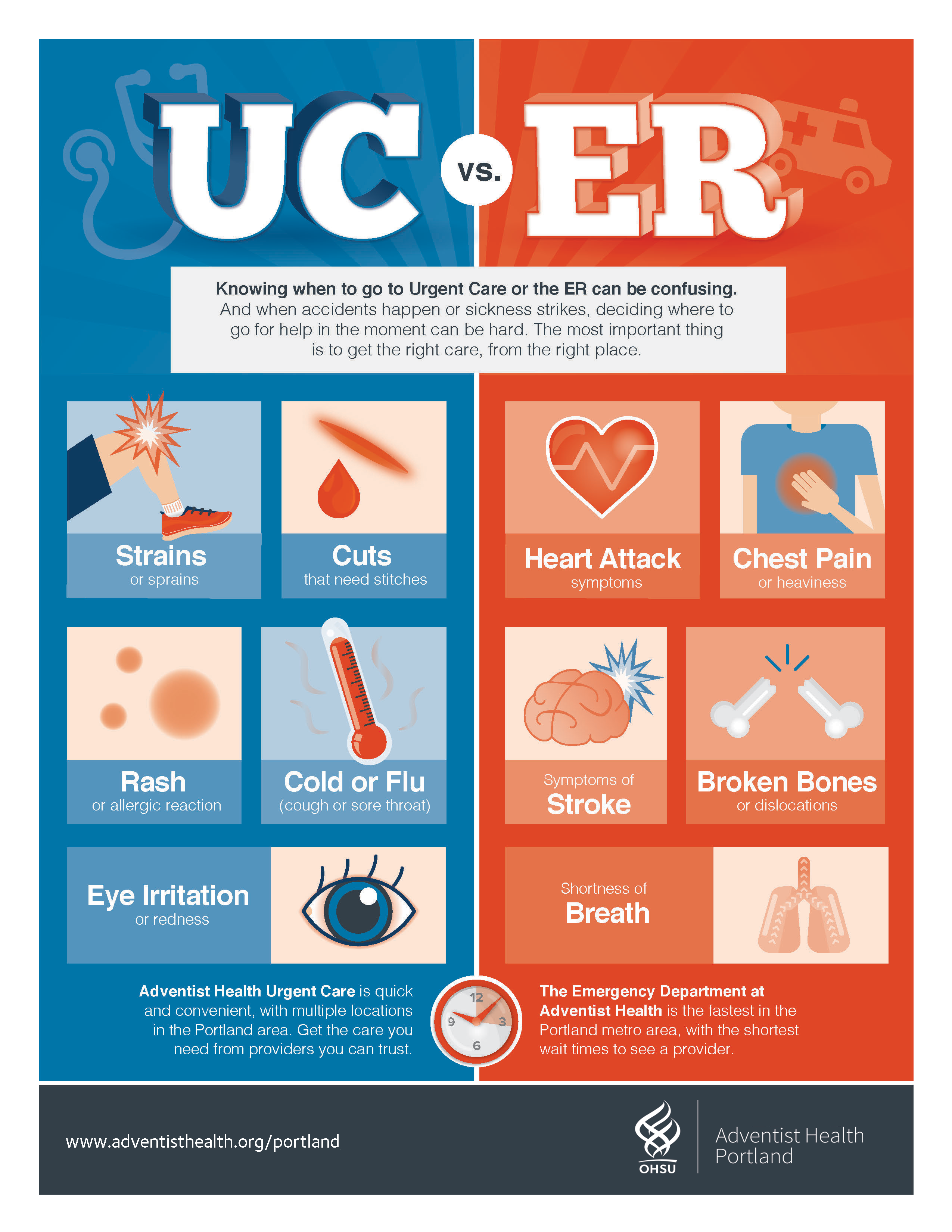 Er Vs Urgent Care Urgent Care Emergency Care Urgent Care Clinic