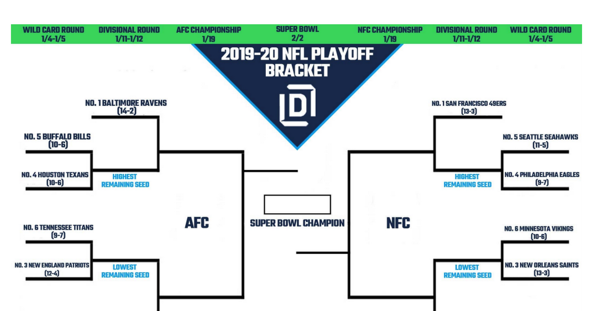 Printable Nfl Playoff Bracket 2020 Pdf Google Drive In 2020 Nfl Playoffs Nfl Playoff Bracket Nfl