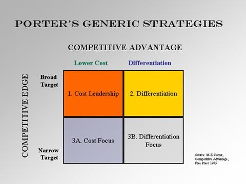 Porter  Competitive Advantage Strategies  Business  Marketing