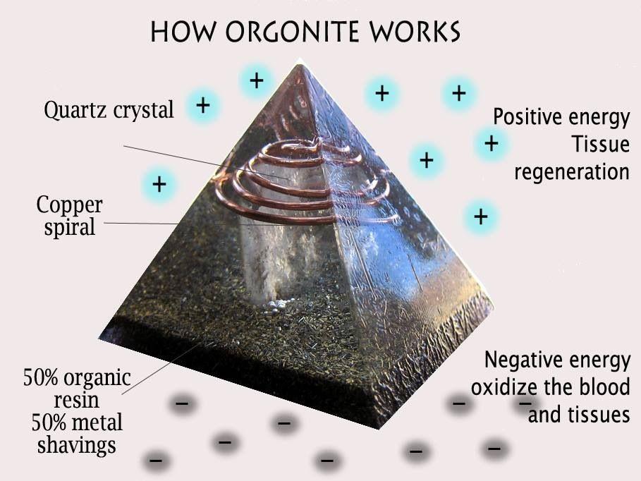 How orgonite works | Orgonite pyramids, Orgonite, Orgone energy