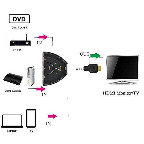 4K HDMI Switcher, ANG 3x1 HDMI Splitter Supports 1080P 3D... https://www.amazon.com/dp/B010RZ44ZY/ref=cm_sw_r_pi_dp_x_2T0vybJH57RK4
