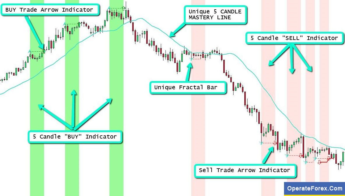 Download Five Candle Mastery Trading Forex Indicator Mt4 Forex