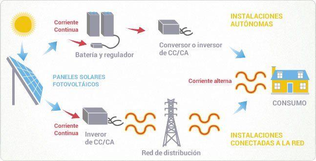 Energ 237 A Solar Fotovoltaica Esquema En Www Clickrenovables