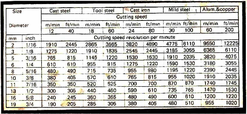 Tutorial Drill Speed Chart Chart Drill Reference Chart