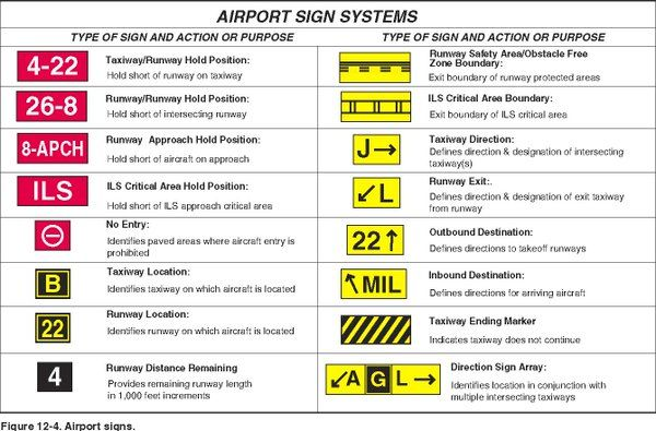 Airport Sign Systems Tsa Ltd Tsa Ltd Twitter Aviation