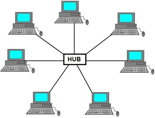 What Is Star Topology Advantages And Disadvantages Creative Brains Computer Network Topology Cisco Ccna
