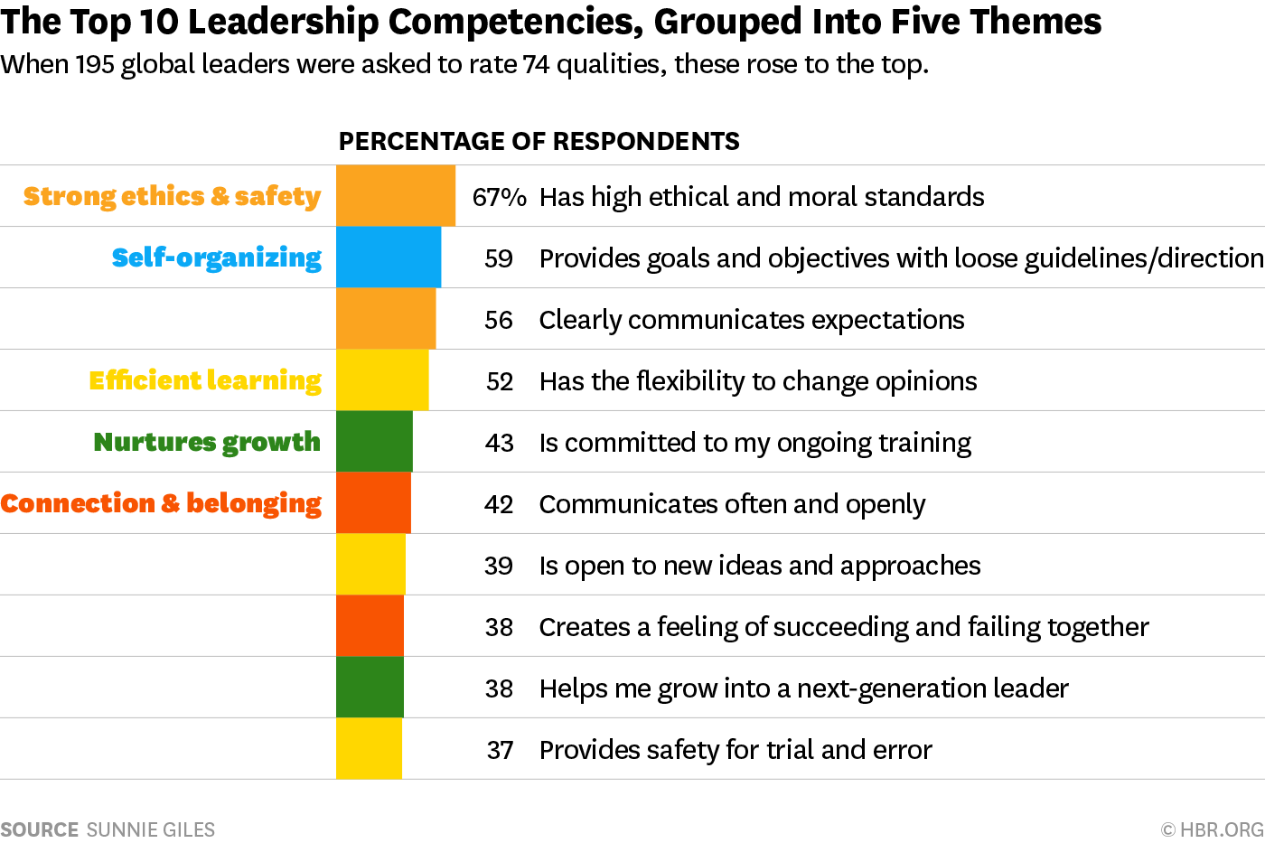 An evaluation essay on current conceptions of effective leadership