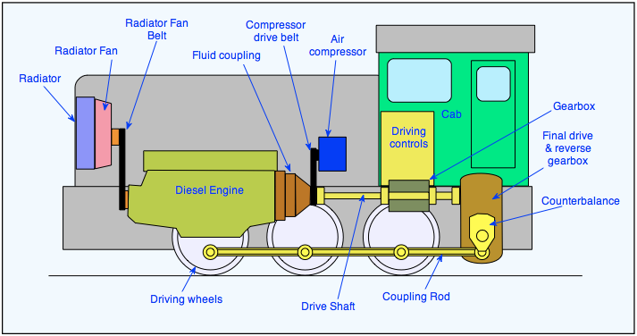 Pin By Betsy Snyder On Trains Pinterest Lootive Diesel. Diesel Lootive Electric Train Art Engine Truck Steam. Wiring. Electric Train Engine Diagram At Scoala.co