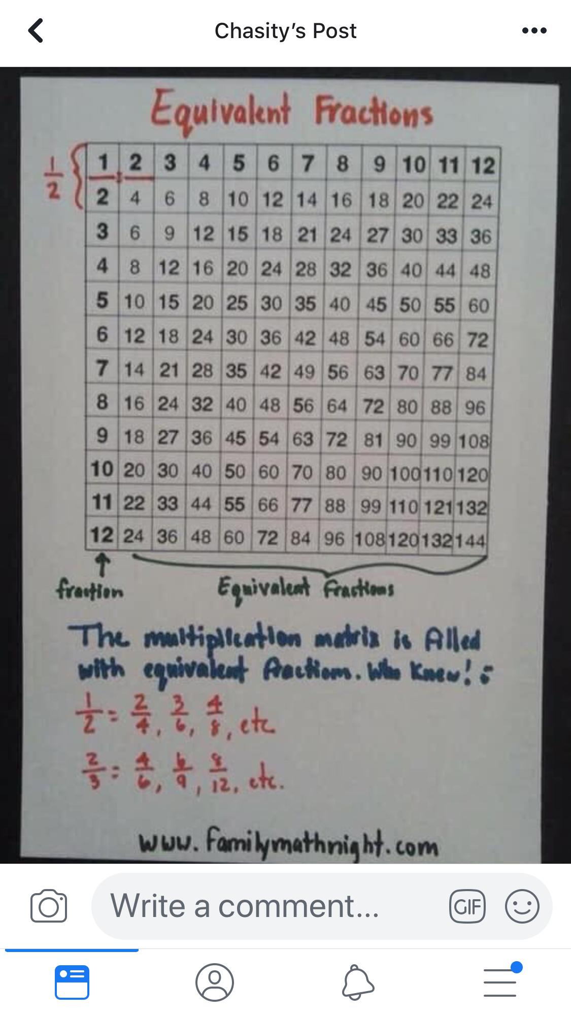 Pin By Kristen Lockhart On 3rd Grade Math