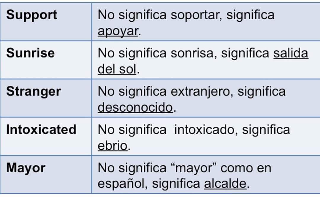 Clases De Inglés Online Para Aprender A Escribir En Inglés Clases De Ingles Online Clase De Inglés Curso De Inglés