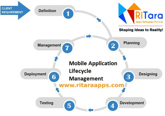 Mobile Application Lifecycle!!! MobileAppDevelopment