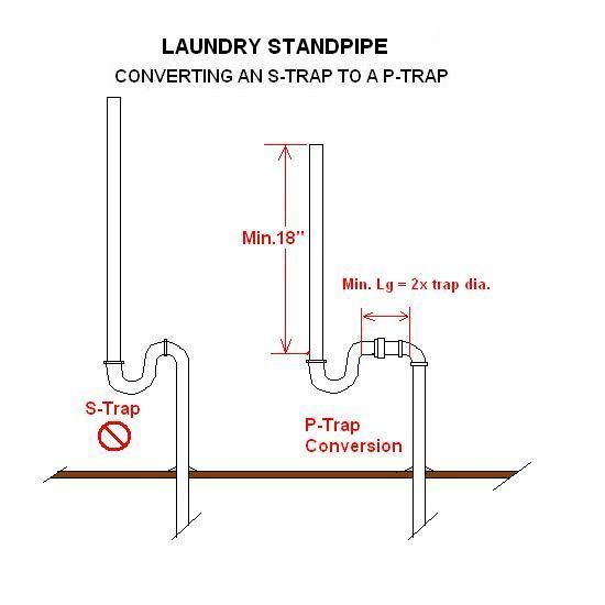 Difference Between A And P Trap S Bath Design Clean Laundry Home Diy