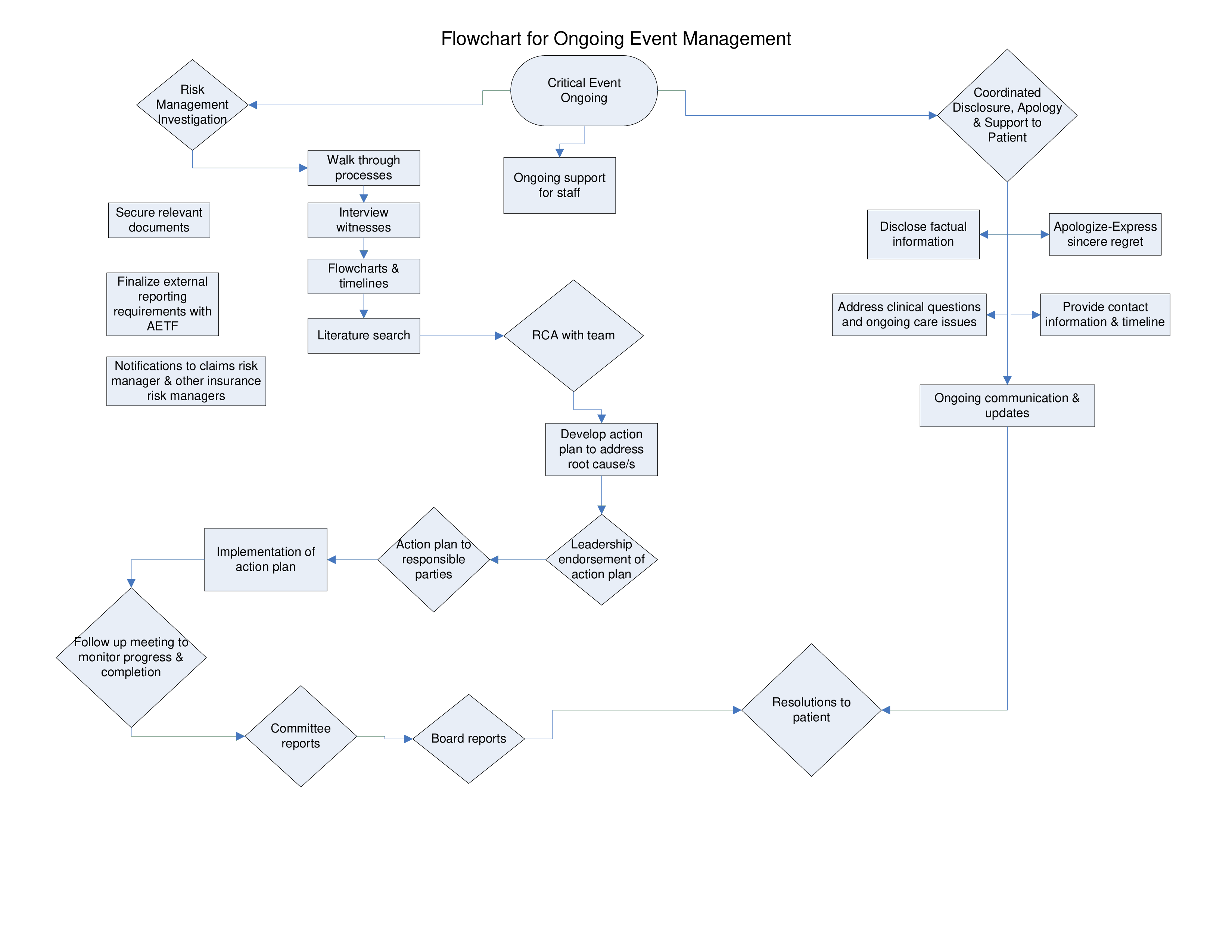 Event Organizing Flow Chart How To Create An Event Organizing Flow Chart Download This Event Organizing Flow Chart Flow Chart Template Templates Flow Chart