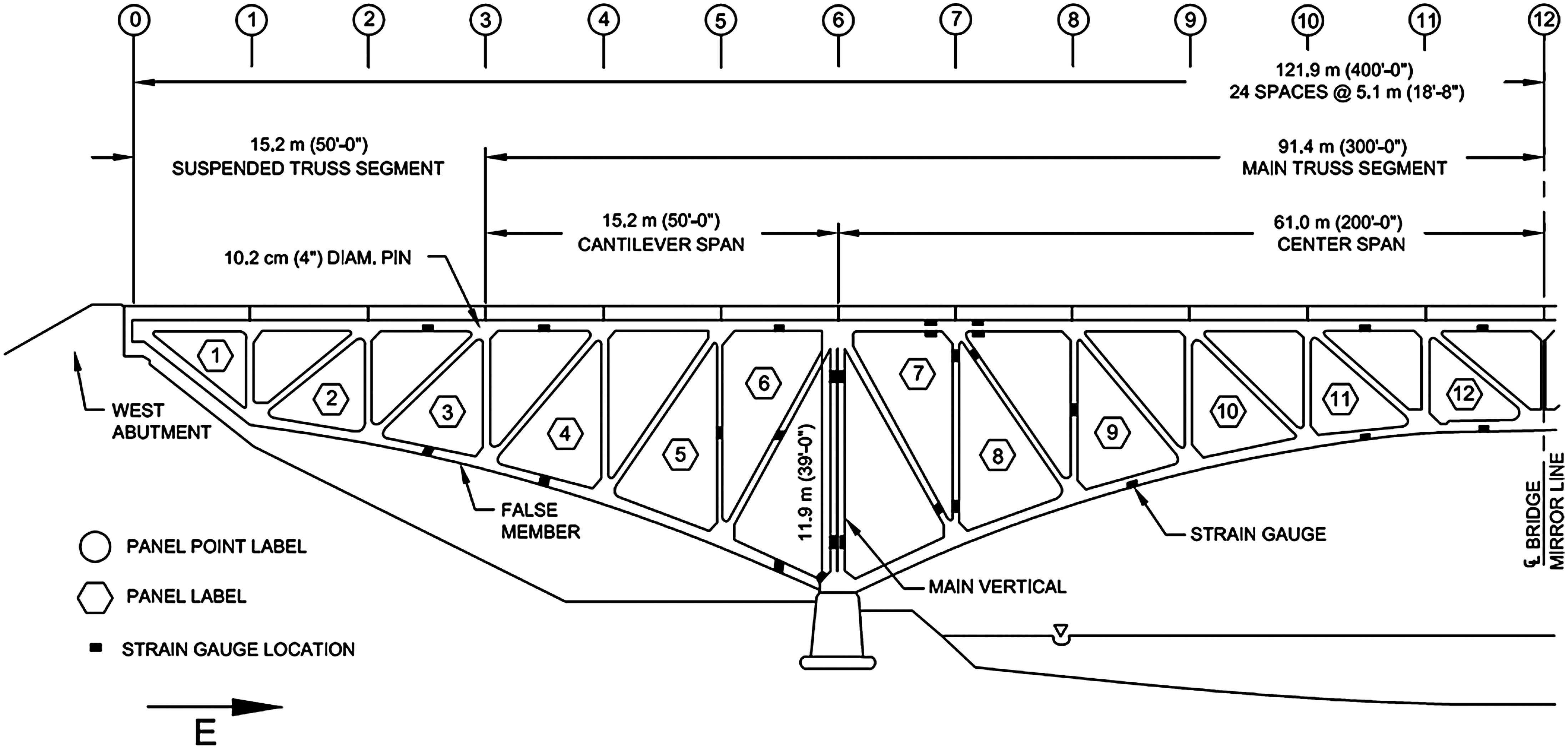 The Kettle River Bridge Is An Arched Steel Cantilevered Deck Pratt Truss Bridge Steel Trusses Kettle River Truss Bridge