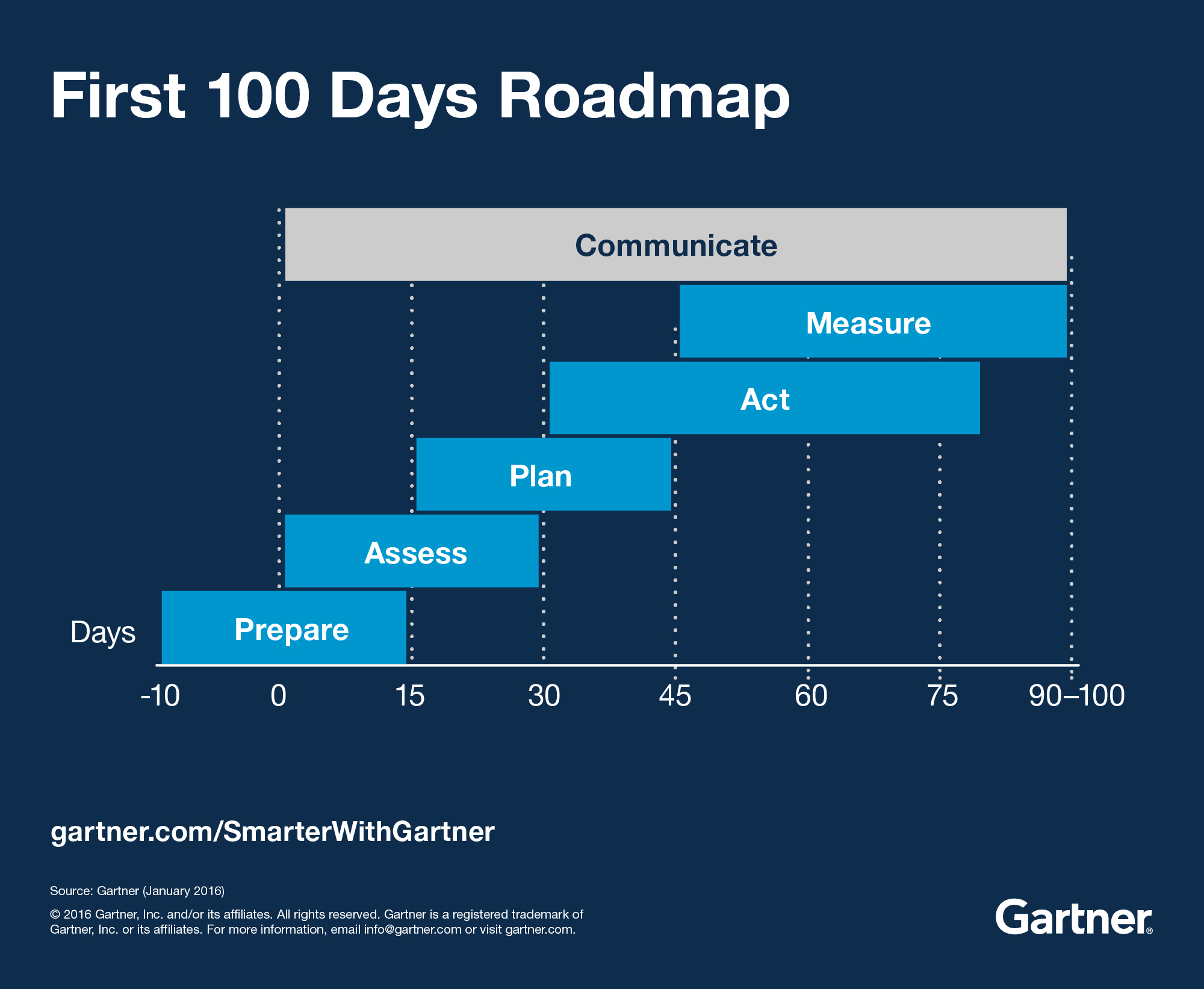 First 100 days roadmap for digital marketing leaders to