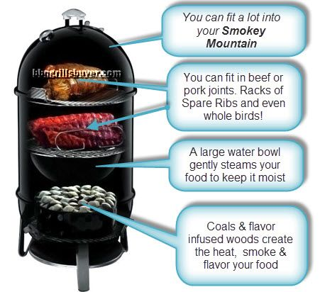Weber Smokey Mountain Smoker >> Weber Smokey Mountain Bbq Cookers Smokers In 2019 Charcoal