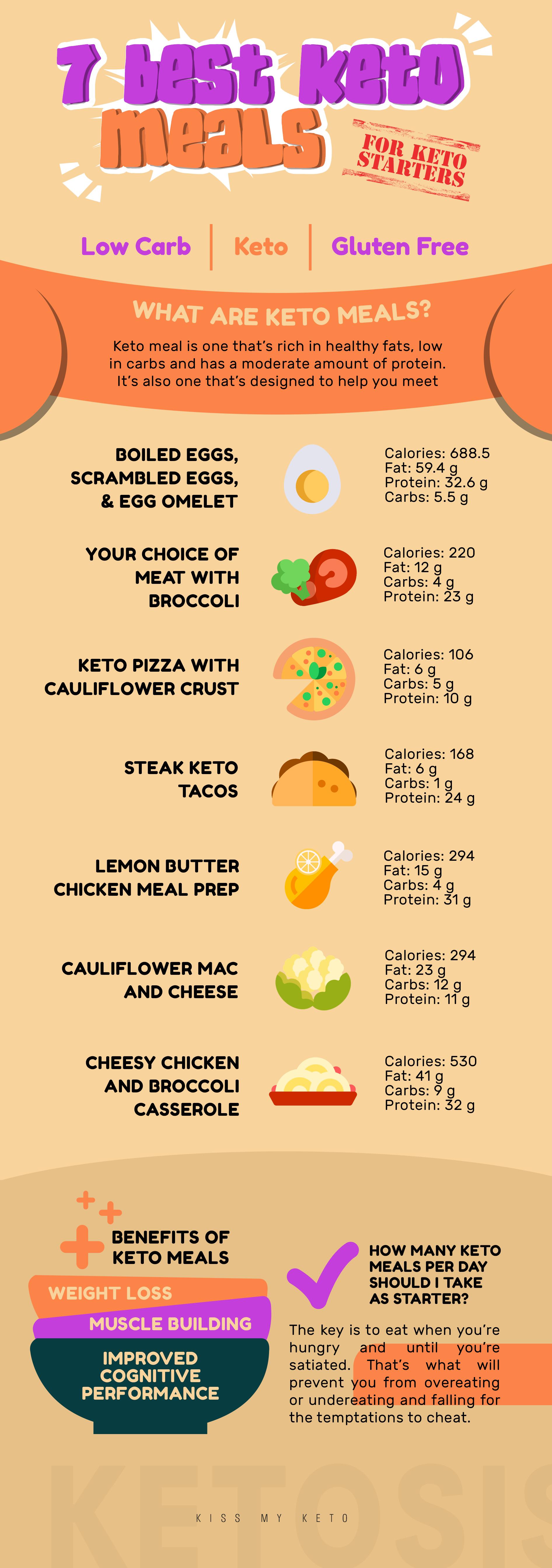 7 Best Keto Meals for Keto Beginners #ketodietforbeginners