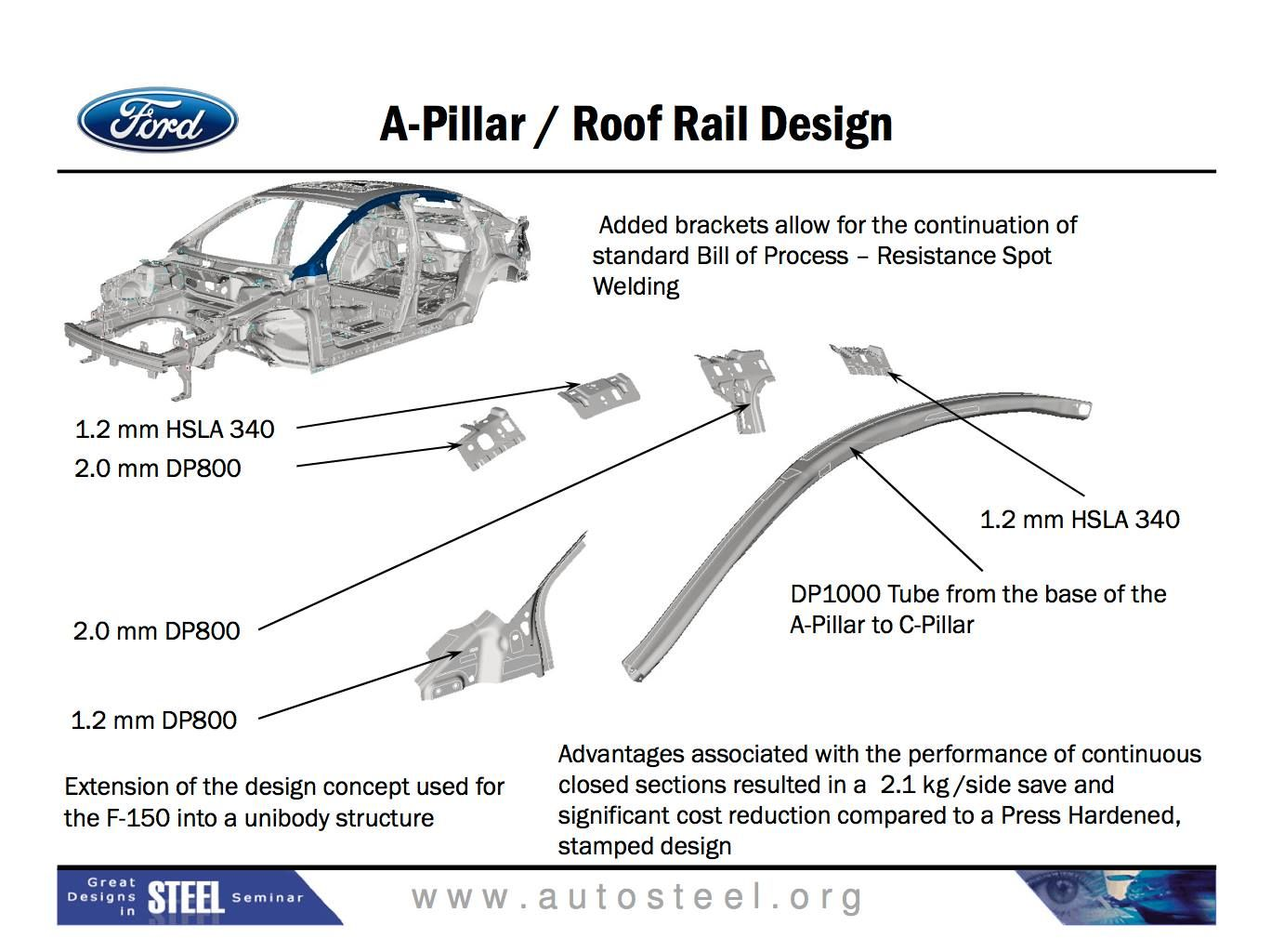 2014 Ford Fusion B-Pillar Body Closures BIW Extrication ...