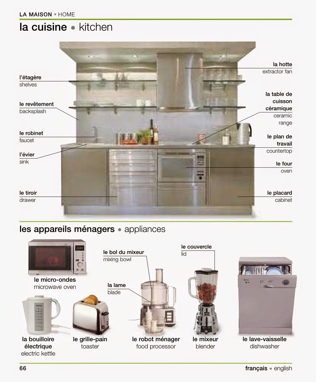 Vocabulaire la maison la cuisine vocabulary for Anglais vocabulaire cuisine