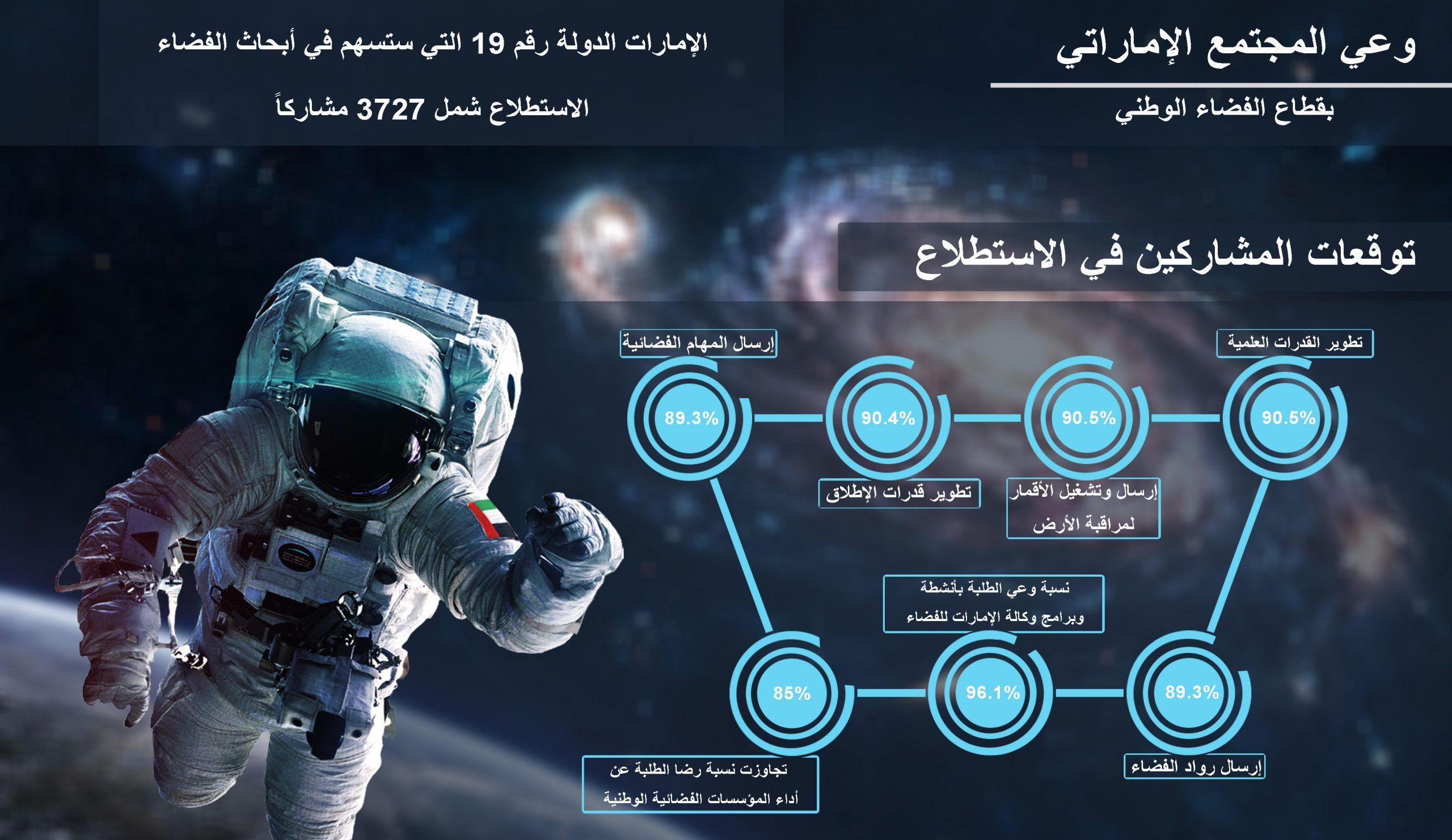 المؤشر الإماراتي مستويات وعي المجتمع الإماراتي بقطاع الفضاء 85th 90 S