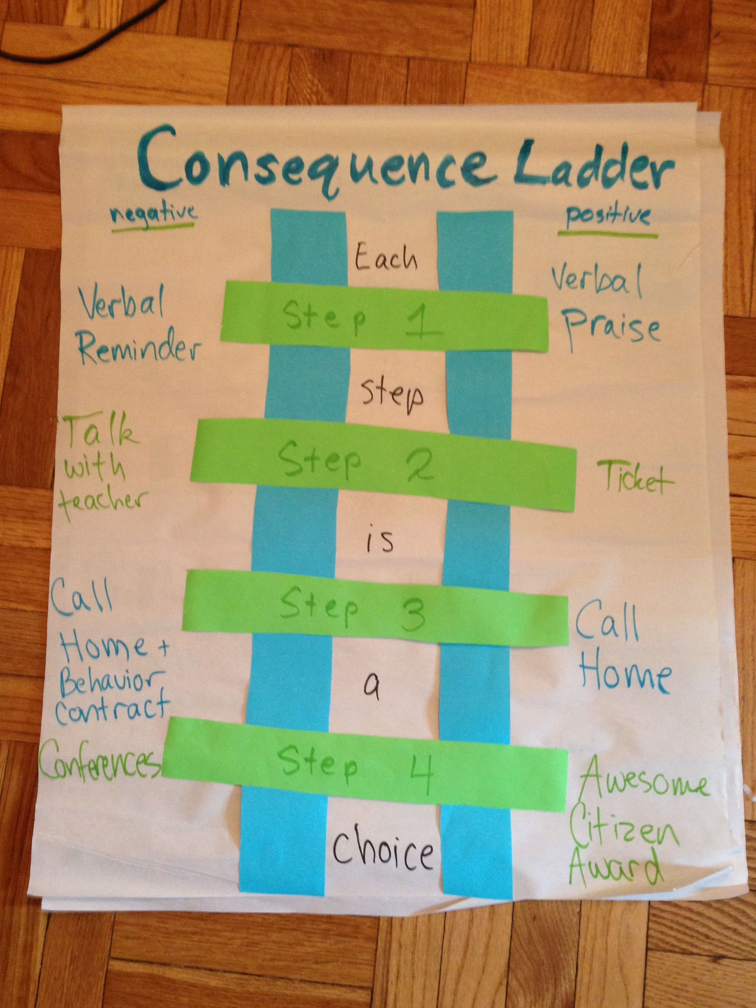 Classroom Management Ideas Middle School ~ Consequence ladder both positive and negative middle