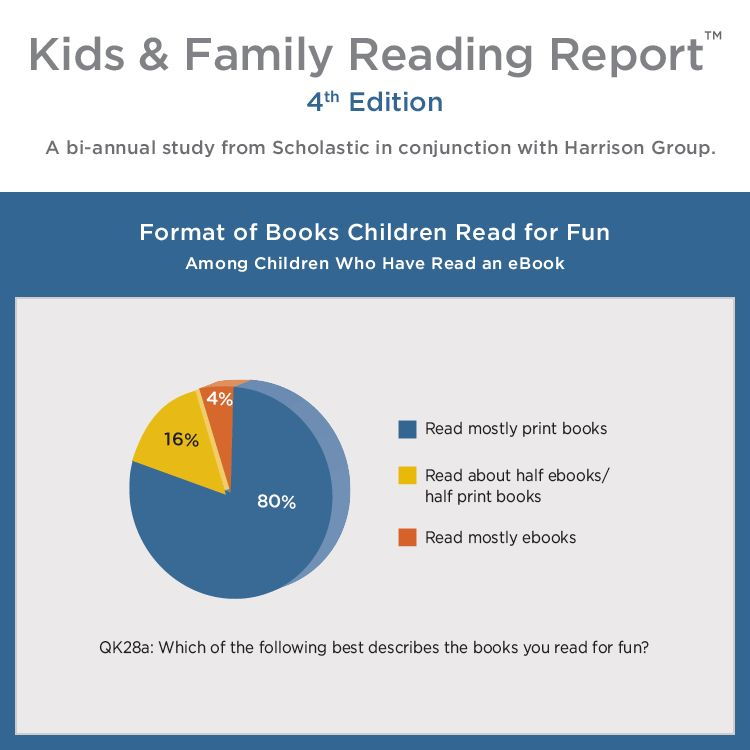 80 of kids say they still read mostly books in print Scholastic
