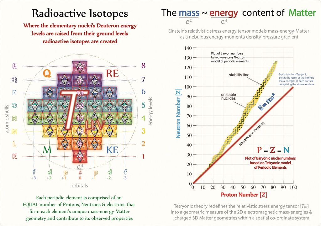 Tetryonics 5008 - Planck mass-energy contributions in elementary - new periodic table atomic mass protons