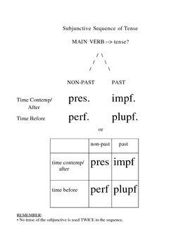 Latin subjunctive sequence of tense summary latin pinterest chart latin subjunctive sequence of tense summary m4hsunfo